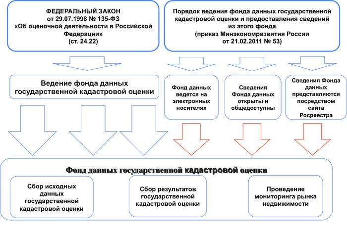 Государственная кадастровая оценка земель