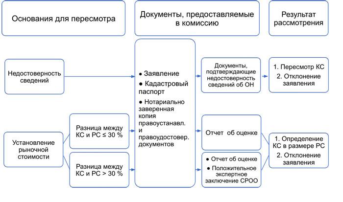 Общая схема пересмотра